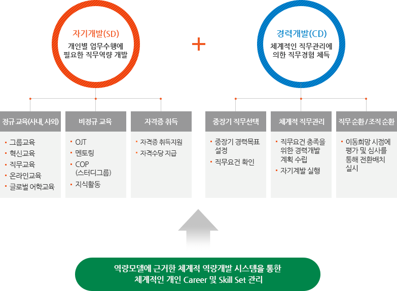 Self Development(SD), Career Development(CD) 표
